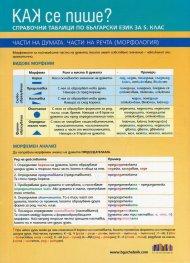 Как се пише? Справочни таблици по български език за 5 клас